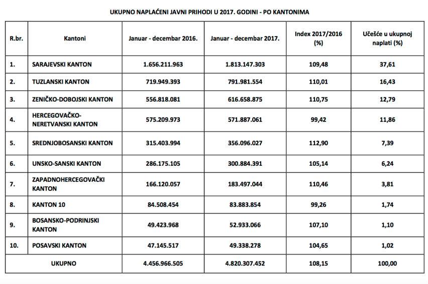 Pogledajte ukupnu naplatu javnih prihoda u 2017. po kantonima