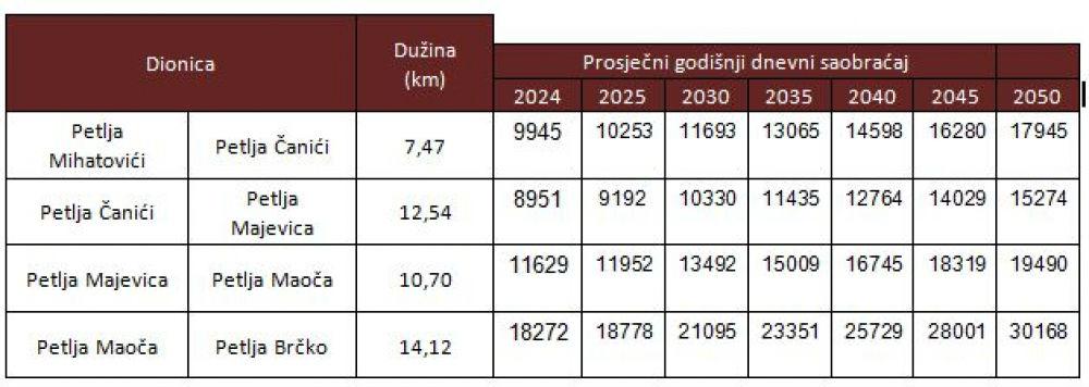 Procjena saobraćaja za izgrađenu autocestu Tuzla - Brčko