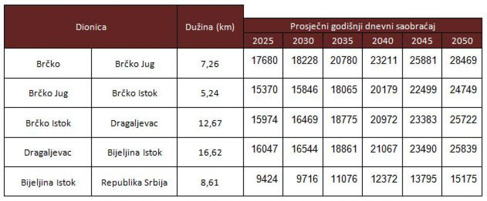 Procjena saobraćaja za izgrađenu autocestu Brčko - Bijeljina - granica sa Republikom Srbijom