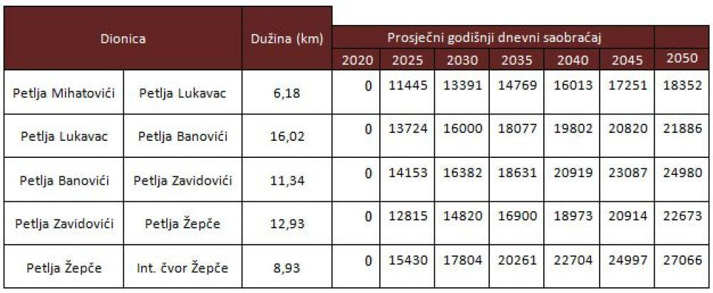 Procjena saobraćaja za izgrađenu autocestu Žepče  – Tuzla