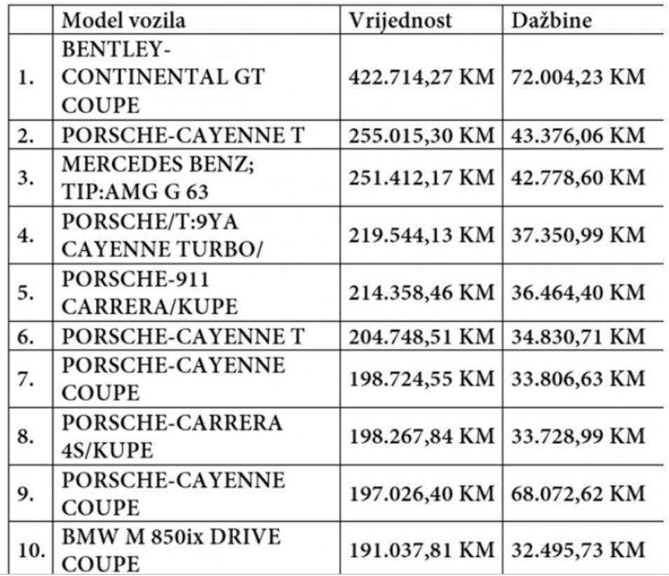 najskuplji uvezeni automobil ove godine u bih bentli koštao 494.718,50 km